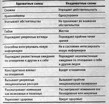 Характеристики схем