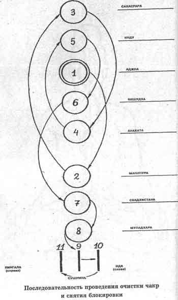 Схема основных сплетений