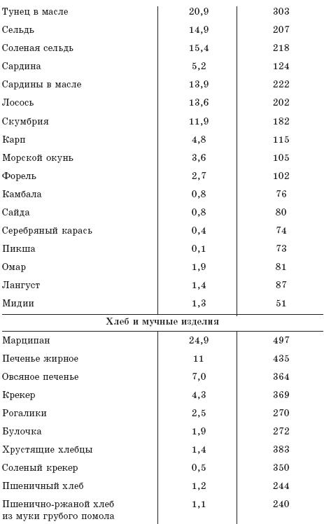 Попова Юлия - Как восстановить